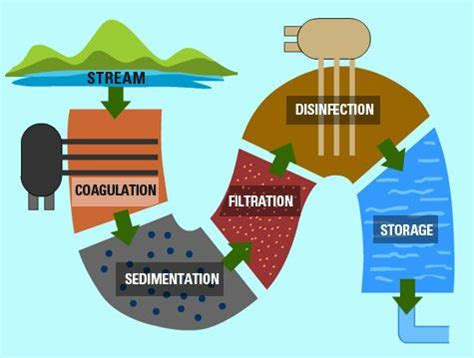 WATER MANAGEMENT AND WASTE WATER TREATMENT AT THE